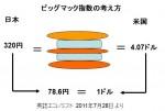 円安・円高の考え方をご紹介します