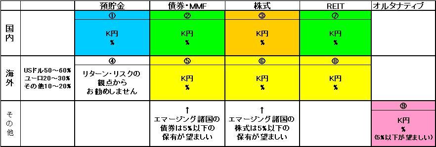 日本株式、外国債券、外国株式への配分をお勧めします