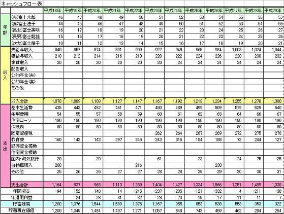 共稼ぎ世帯の収入と支出の比率とC/F表作成のお勧め