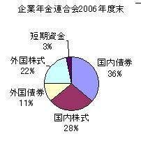 国内外の債券と株式への分散投資をご検討ください