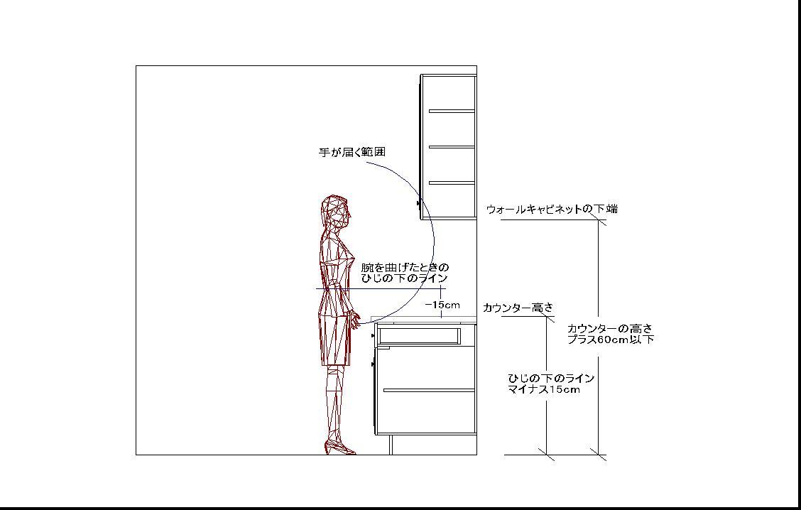 身長とワークトップの高さ