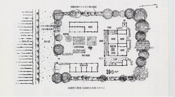 シリーズ「住宅と庭」の話 (第1部)(その3)