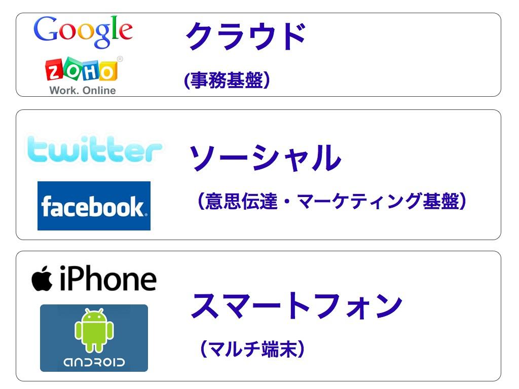 中小企業経営に活かすスマートフォン活用術 4