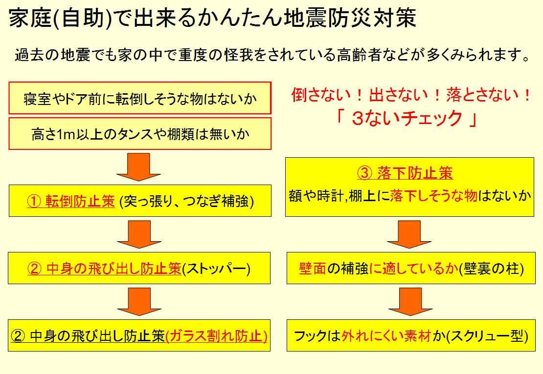 室内の地震対策は「3ないチェック」で!(画像事例集)