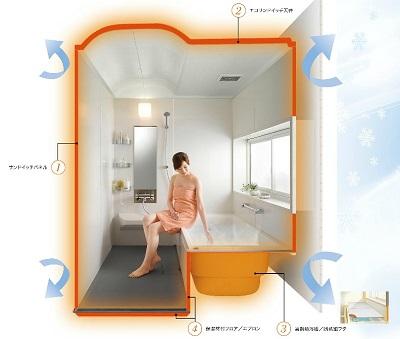 システムバスの浴室断熱に注目