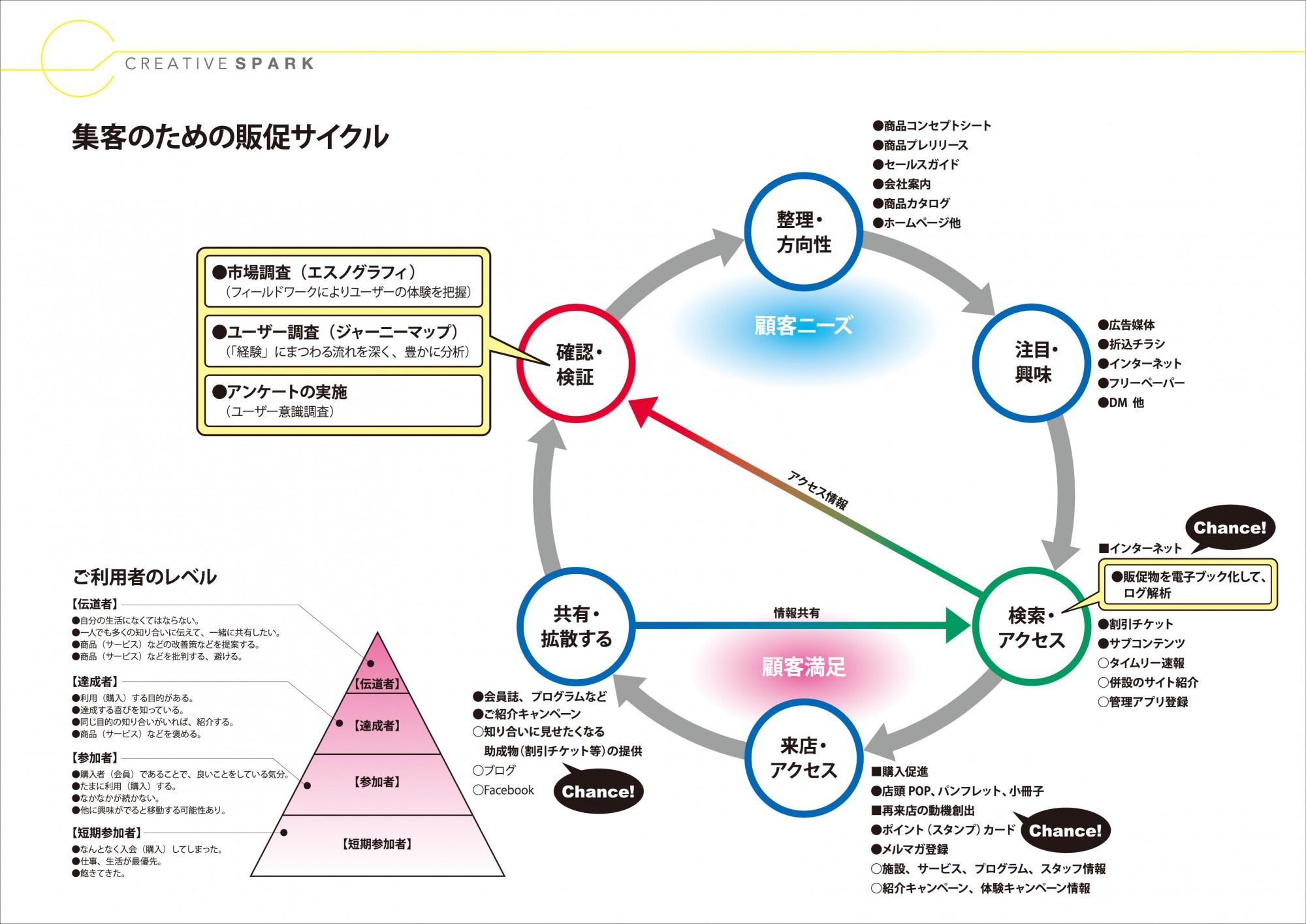 ターゲットはHPにアップされているPDF。 「デジタルカタログで閲覧者のニーズを視覚化します。」