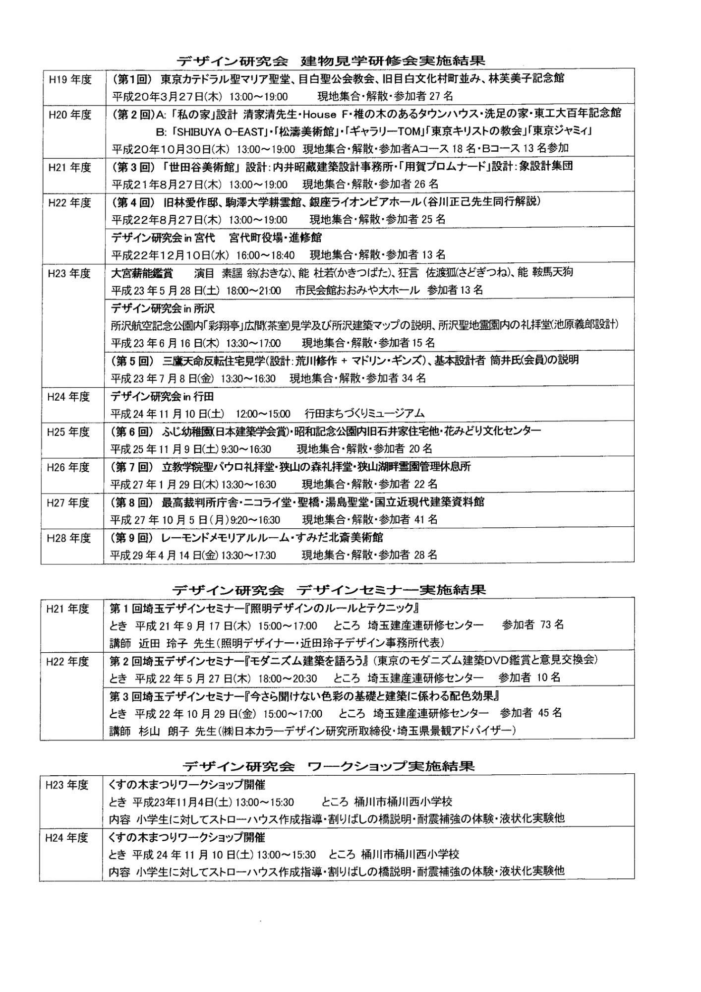 デザイン研究会見学会2019