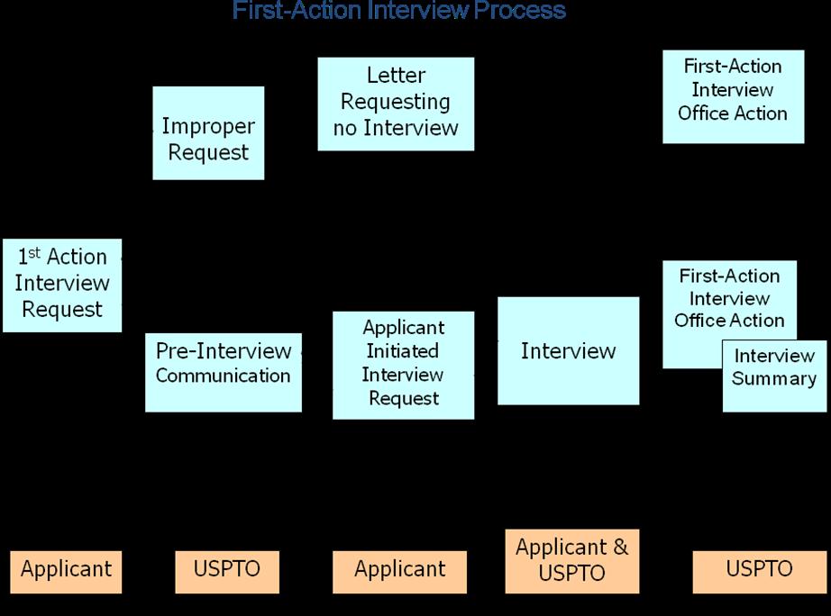 米国:ファーストOA前の面接審査プログラム開始される