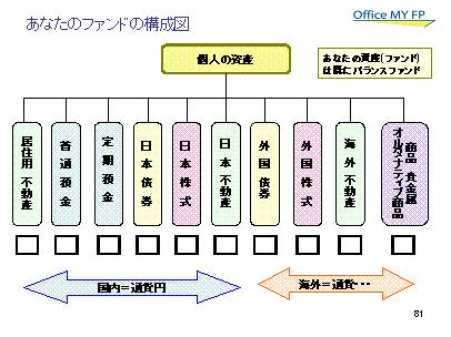 投資の手順(保有資産の確認〜資産配分)