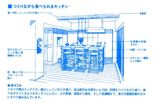 キッチンとダイニングの形は家族との距離で選択