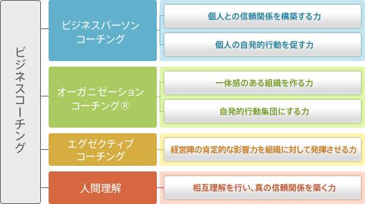 【セミナー】11/19水 ビジネスコーチスクール無料体験