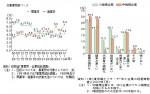 経産省09年工業統計速報;製造業の事業所数最大の減少率 について