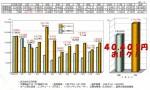 自邸/オール電化、太陽光発電設置、FPの家の光熱費