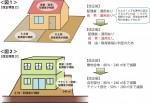 結婚にまつわる節税その4~「小規模宅地等の減額」(4)