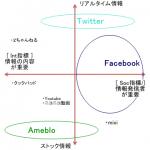 3-7 異なる4つの情報の性質