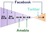 3-9 客層におけるソーシャルマーケティングの位置づけ