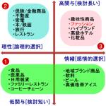 3-10 「商品・サービス」カテゴリー別のマーケティング