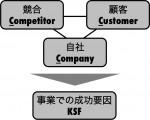 提案・研修で使える 競合・顧客・自社の関係性「3C」 モノクロZUKAI