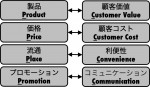 提案・研修で使える 売手と買手の双方向を考える「マーケティングミックス」 モノクロZUKAI