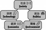 提案・研修で使える|外部環境を分析する「STEEP」|モノクロZUKAI