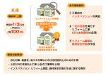 長期優良住宅化リフォーム推進事業(国交省助成金)