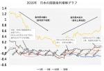 低金利も方向性は「上昇局面」に