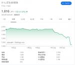信頼失墜で株価急落か?どうなる、かんぽ生命。