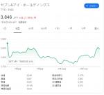 東京総合研究所:セブンイレブンが沖縄初出店!株価の値動きは?