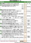 長谷川和夫先生と認知症スケール