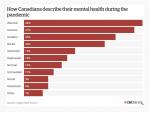 Covid-19 カナダ高校留学- 落ち込み、暴力的になるカナダ社会