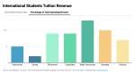 バーナビー・コキットラム・ウエストバンクーバー〈高校留学生授業料を失い教育の質大きく低下〉
