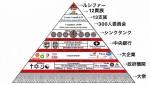 デマ太郎ちゃんでも簡単にトカゲの尻尾切りされてしまうのが、ピラミッド最底辺に位置する政治の世界