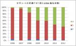 日本語文字コードのシェア変遷